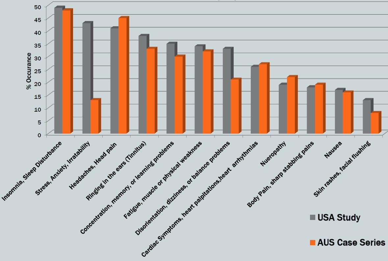 Kuva. Yleisimmät oireet RF-etäluettavien asentamisen jälkeen, USA ja Australia