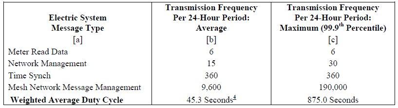 Taulukko - Kuinka usein etäluettava mittari lähettää data - duty cycle