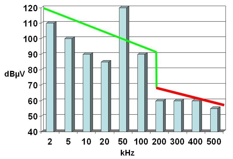 Havaintokuvassa suuret jännittehäiriöt yli 120 dBuV PLC-etäluettavien käyttämällä 50-100 kHz taajuusalueella